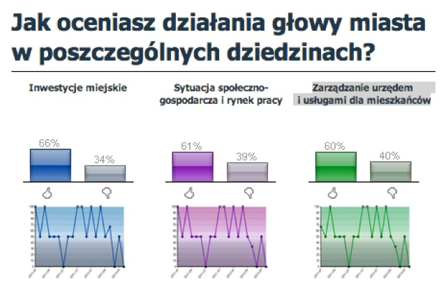 Ocena działań Piotra Romana - portalsamorządowy.pl