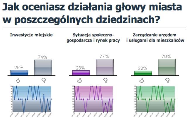 portal samorządowy wyniki na 21 maja