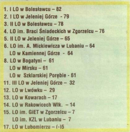 ranking liceów