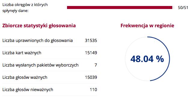 Frekwencja w Bolesławcu