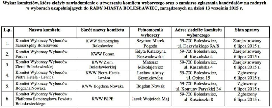 komitety pkw